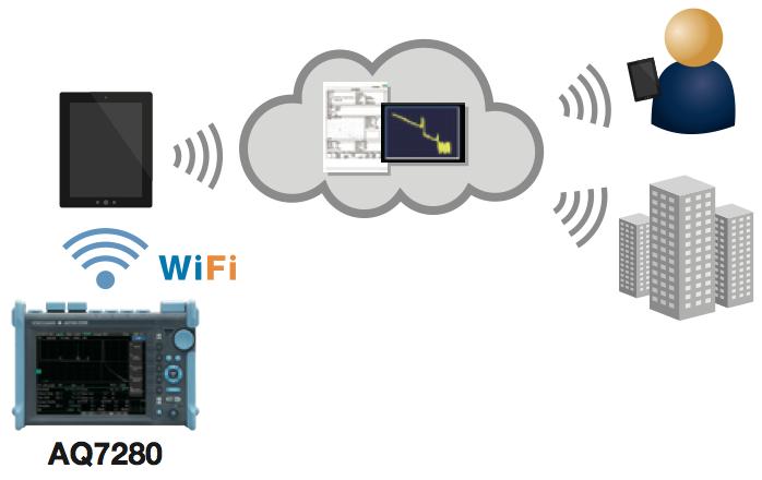 kết nối không dây máy đo cáp quang OTDR AQ7280