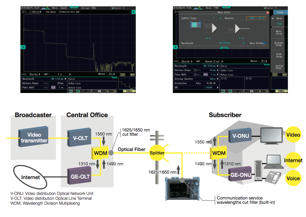 tối ưu hóa thời gian và năng xuất máy đo AQ7280